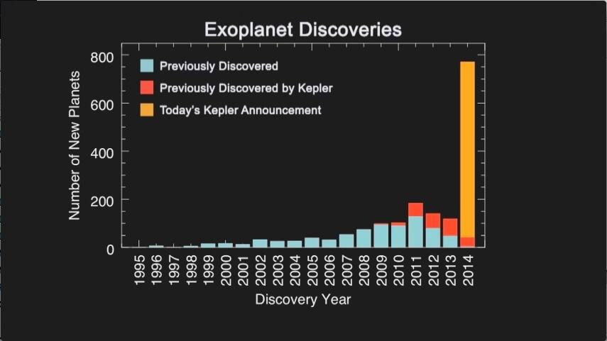 Kepler Mission, Exoplanet, NASA, Discovery, planIT, Hardware, network hardware, used Cisco reseller